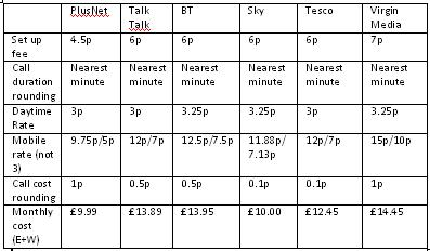 Table of comparisons..